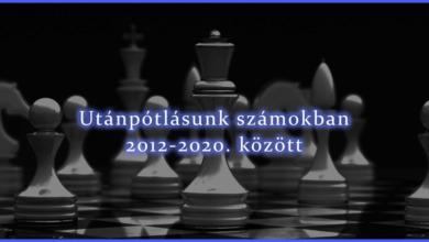 Photo of Számok tükrében – a magyar utánpótlás versenysakkról